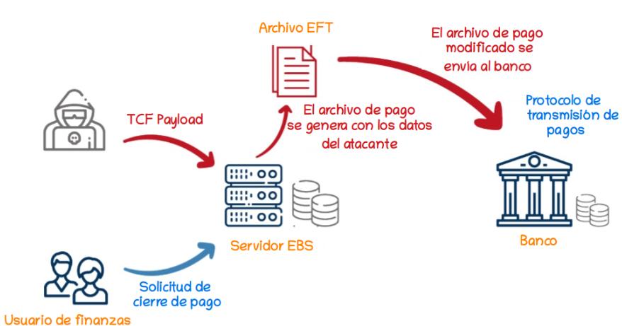 Cert Py Vulnerabilidades En Oracle Ebs Podrían Permitir